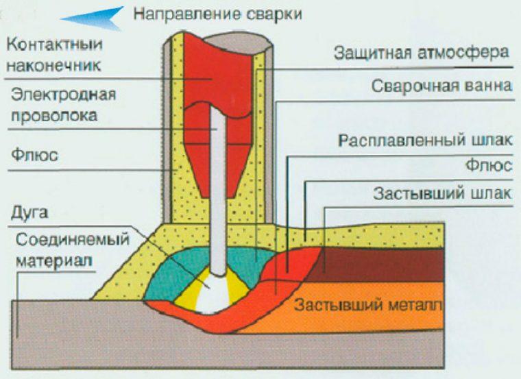 Схема автоматической сварки под слоем флюса