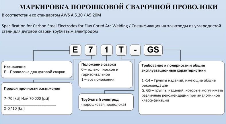 Стандарты маркировки сварочной проволоки