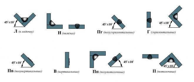 Виды сварочных соединений