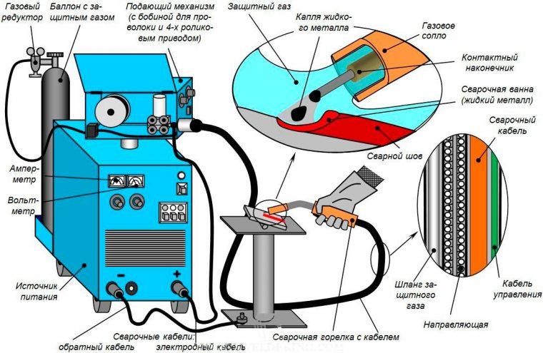 Схема сварки полуавтоматом в газовой среде