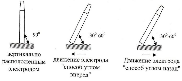 Способы движения электрода при сварке