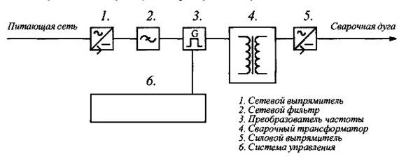 Схема сварочного импульсного аппарата