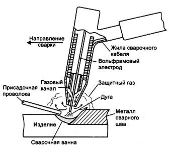 сварка вольфрамовым электродом в среде аргона