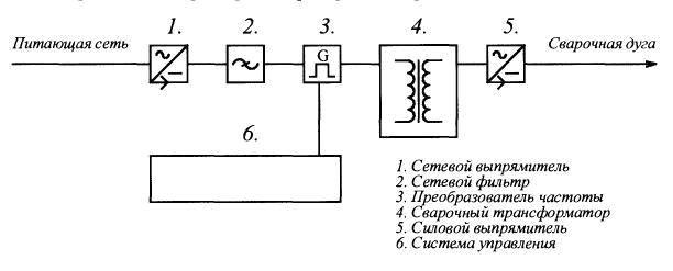 Схема для самостоятельной сборки сварочного аппарата