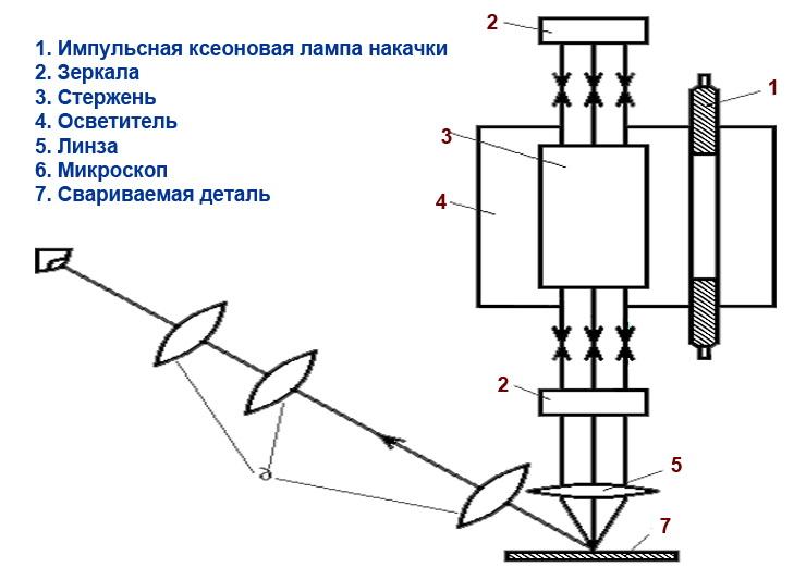 Схема фокусировки луча при лазерной сварке