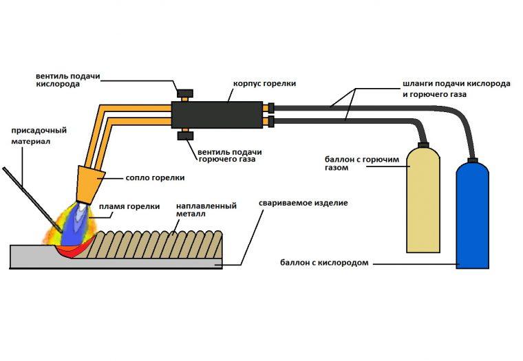 Технология газовой сварки
