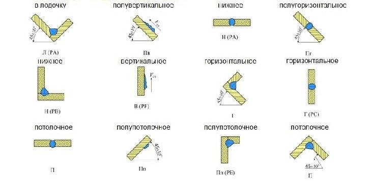 Классификация сварных швов по положению в пространстве