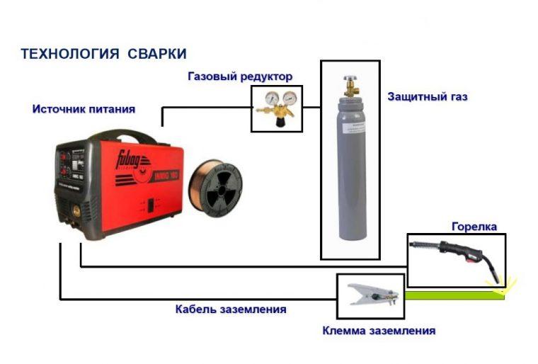 Оборудование для полуавтоматической сварки
