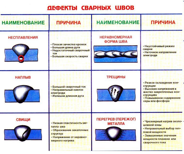 Основные дефекты сварных швов