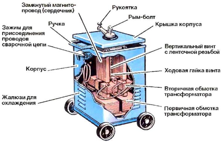 Устройство трансформатора для дуговой сварки