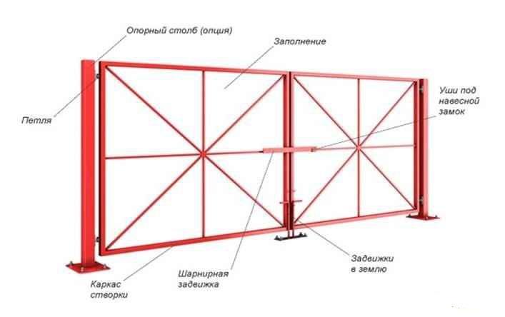 Чертеж распашных ворот из профильной трубы