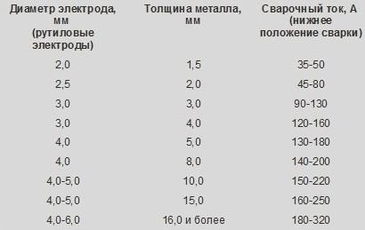 Таблица выбора силы тока для сварки
