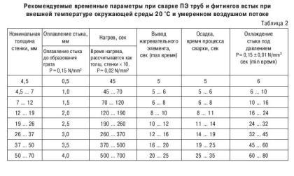 Таблица с рекомендуемыми параметрами при стыковой сварке полиэтиленовых труб