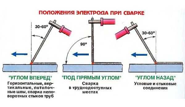 Схема положения электрода при сварки