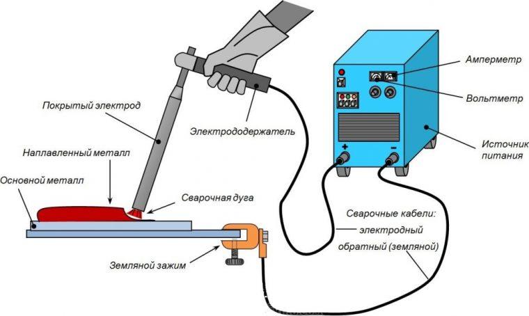 Технология электродуговой сварки металлов