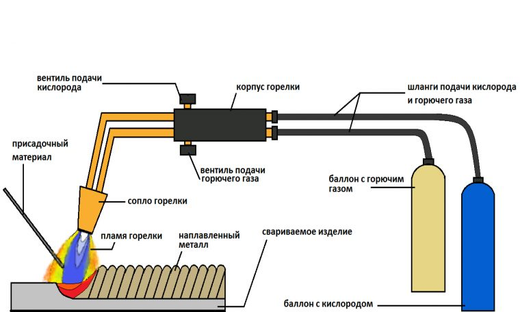 Схема газовой сварки металлов