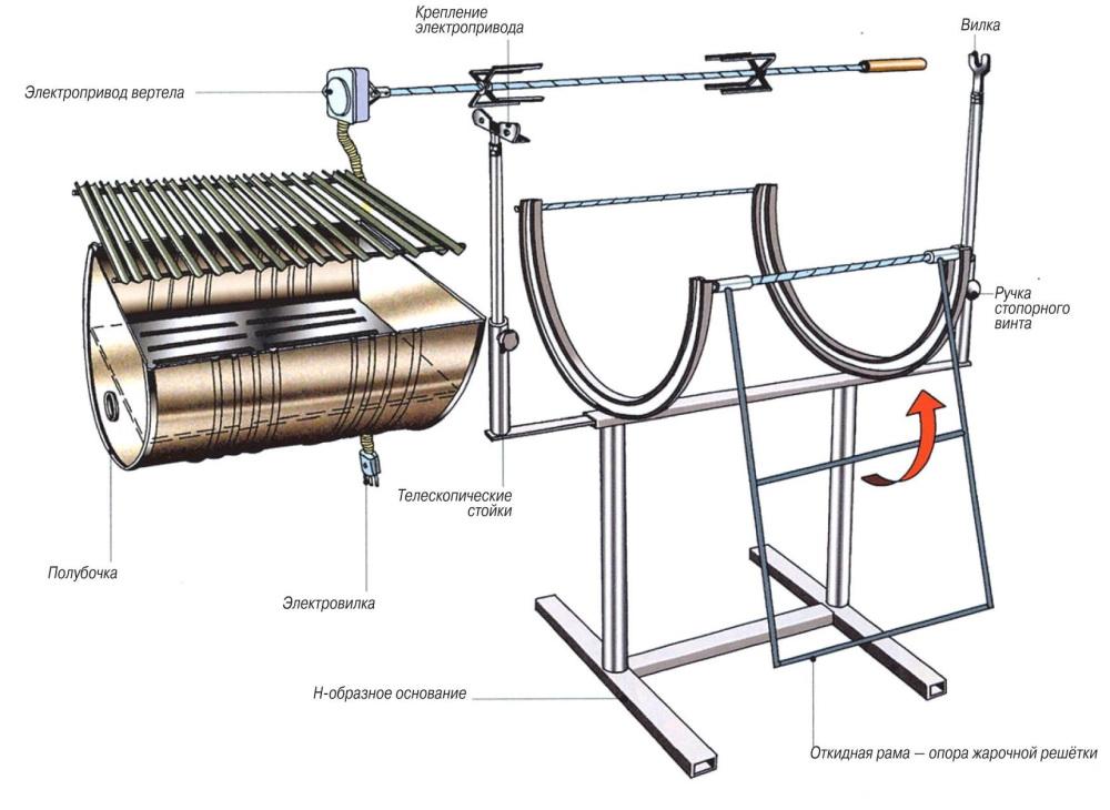 Конструкция мангала из бочки
