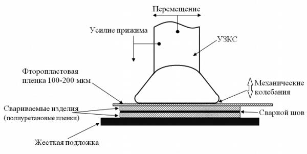 Схема ультразвуковой сварки пленки