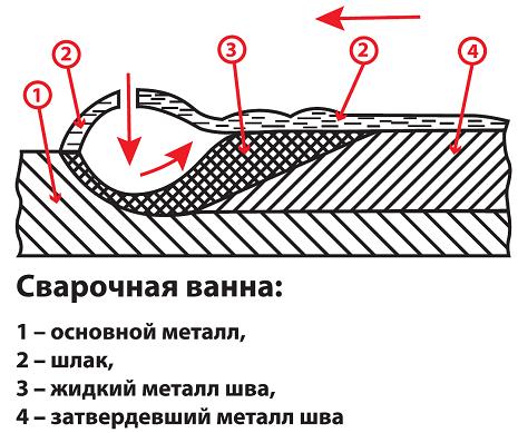 Схема сварочной ванны