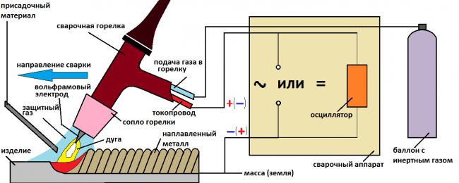 Схема сварки латуни аргоном