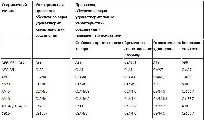 Рекомендуемые марки проволок для сварки алюминиевых сплавов