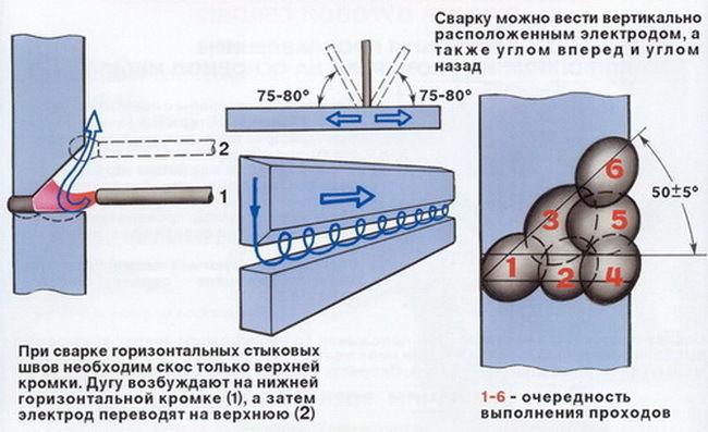 Схема сварки потолочного шва инвертором