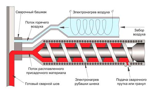 Схема работы сварочного экструдера