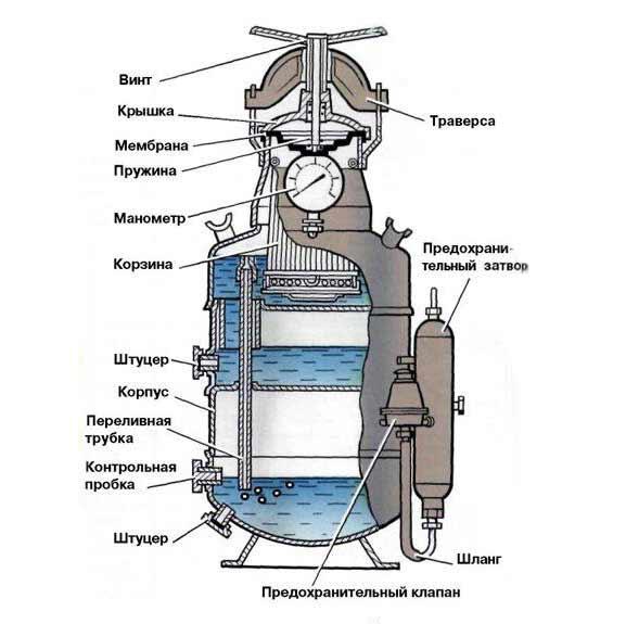 Принцип действия ацетиленового генератора