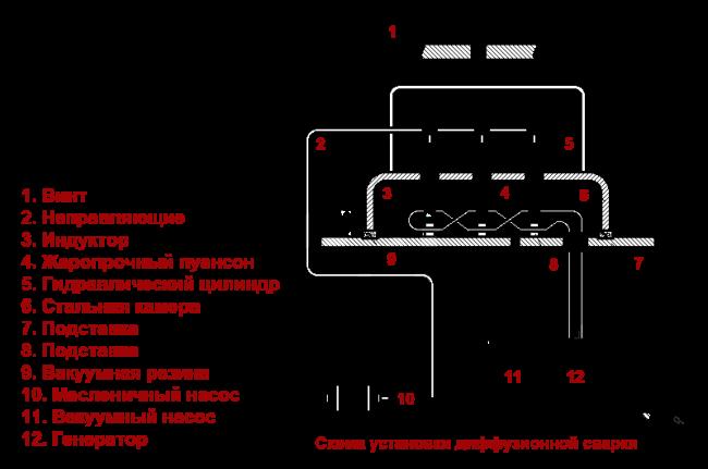 Схема диффузионной сварки