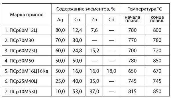 Технические характеристики припоев для ювелирных изделий