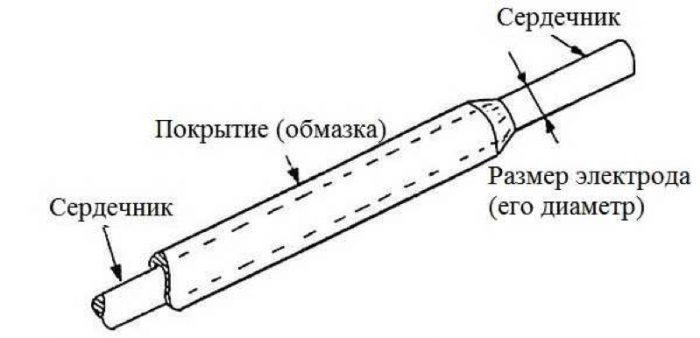 Строение электрода для сварки