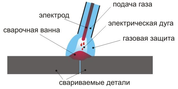 Электродуговая сварка в среде защитных газов