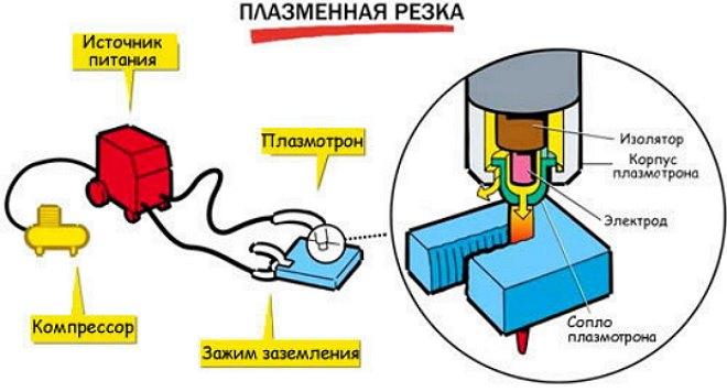 Принцип работы плазменного резака