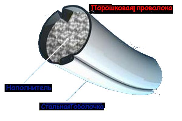 poroshkovaya-provoloka
